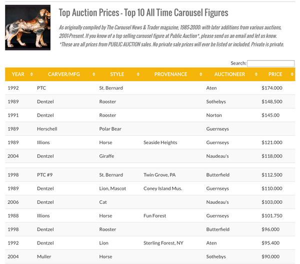 World-record-carousel-figure-auction-prices